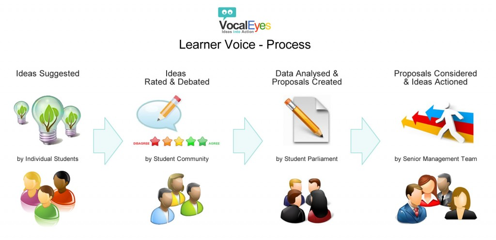 Learner Voice Process, VocalEyes