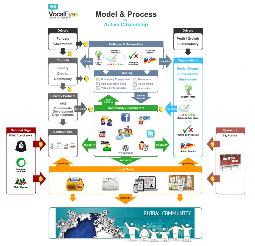 VocalEyes Model & Process for Active Citizenship