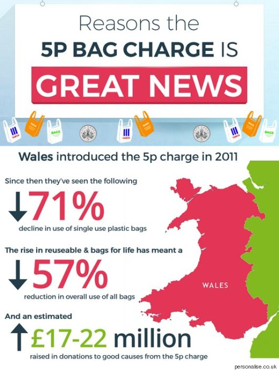 Wales was the first nation in the UK to introduce a 5p charge on the use of plastic carrier bags