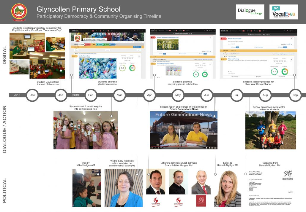 Glyncollen Primary School Pupils - Timeline of participatory democracy and action - Jan to Sept 2018