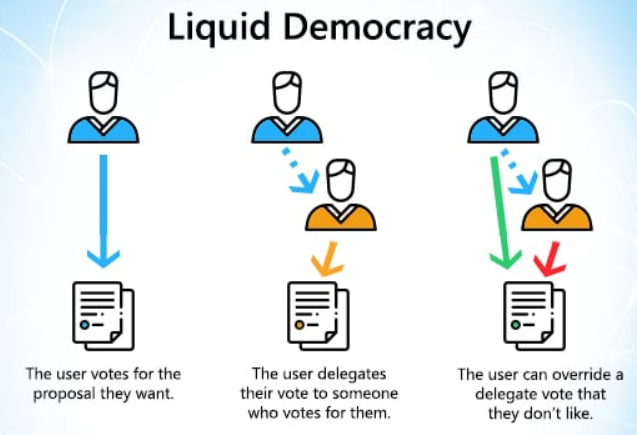 Liquid Democracy on VocalEyes